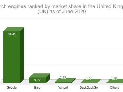 Search engine usage graph
